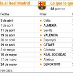 El calendario,aliado del Real Madrid